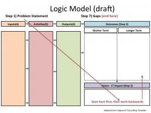 Logic Model Template Powerpoint