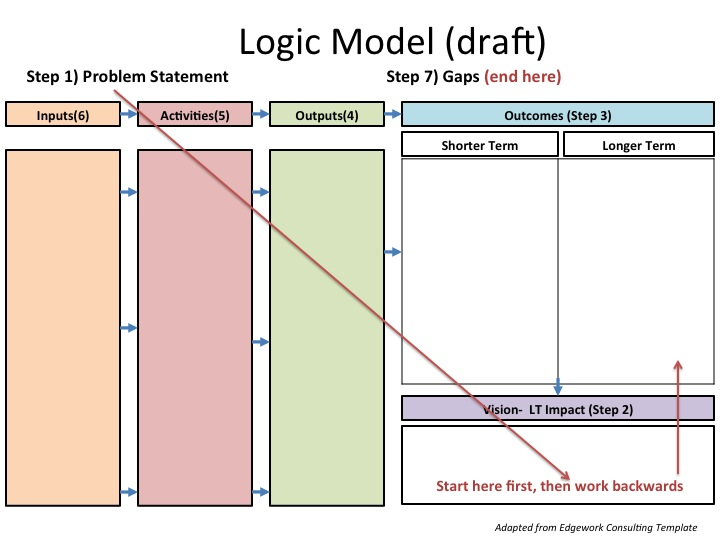 Making An Impact Creating A Dynamic Logic Model  RugbyGood